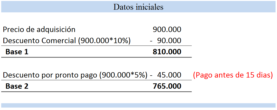 Datos Iniciales